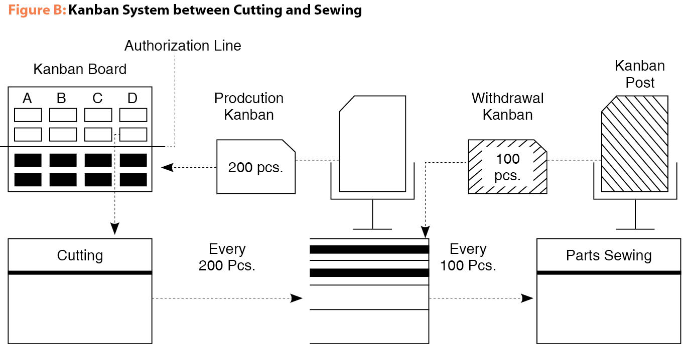 Figure B: Kanban System between Cutting and Sewing