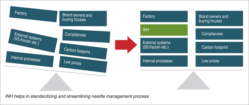 INH helps in standardizing and streamlining needle management process